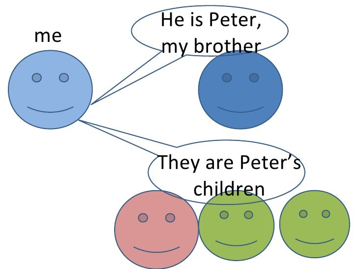 me He is Peter, my brother They are Peter's children