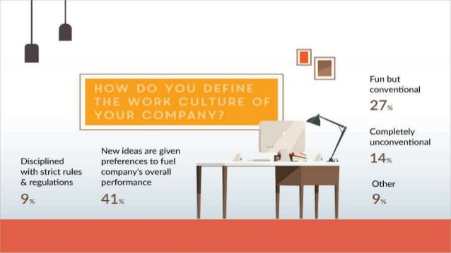 The Unconventional Office Culture: Changing Where & How People Work Slide 2