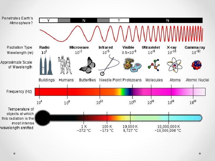 Unde electromagnetice
