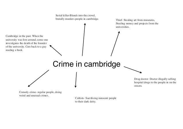 Cambs crime spider diagram cambs crime spider diagram crime in cambridgeserial killer blends into the crowdbrutally murders people in cambridge ccuart Images