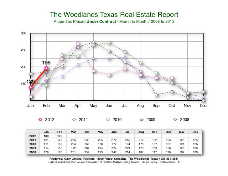 The Woodlands Texas Real Estate Report                      Properties Placed Under Contract - Month to Month / 2008 to 20...