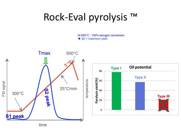 ROCK EVAL PYROLYSIS DOWNLOAD