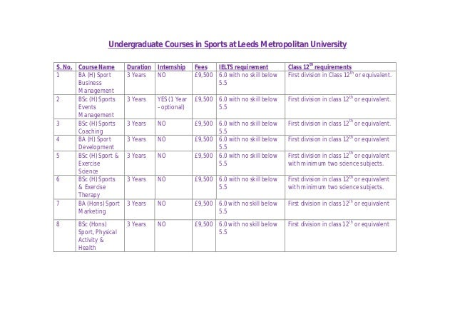 Undergraduate Courses in Sports at Leeds Metropolitan University S. No. Course Name Duration Internship Fees IELTS require...