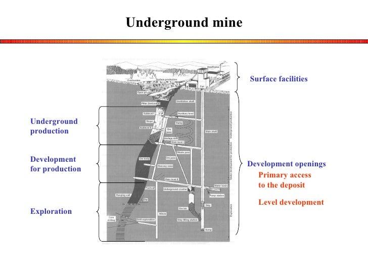 Underground mine Surface facilities Development openings Underground  production Development  for production Exploration P...