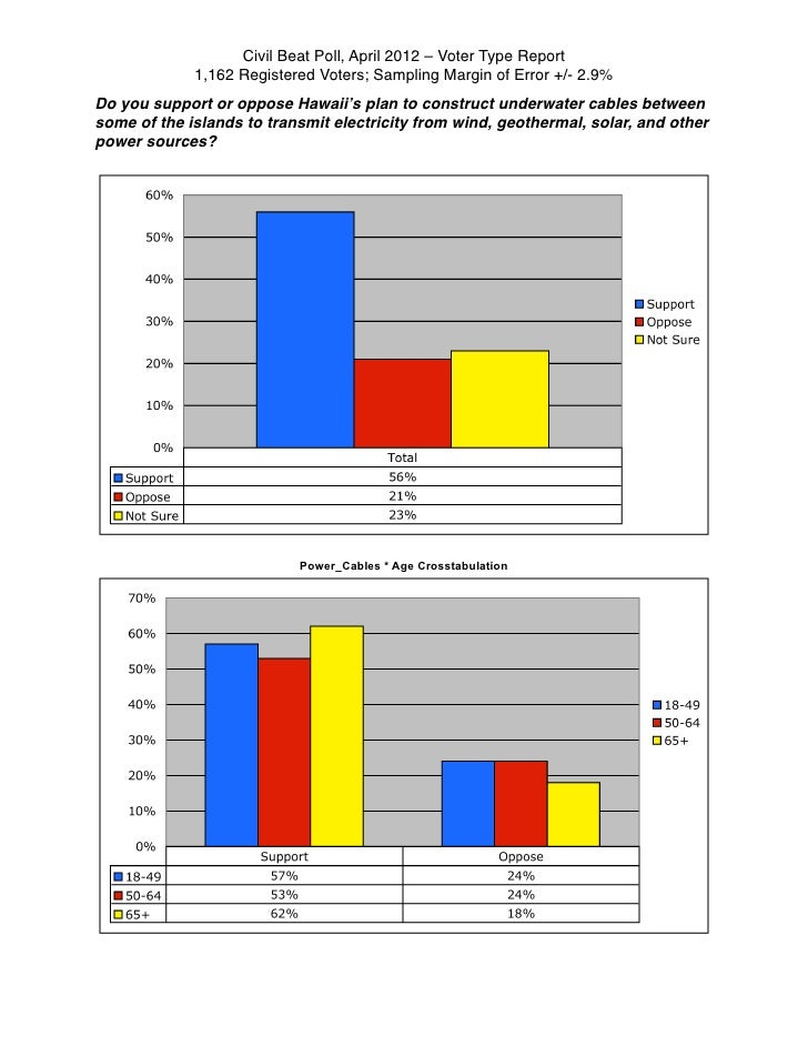 Civil Beat Poll, April 2012 – Voter Type Report             1,162 Registered Voters; Sampling Margin of Error +/- 2.9%Do y...