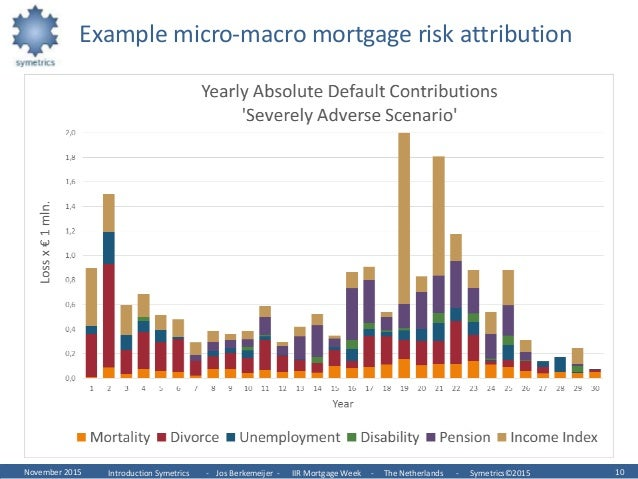 macro risk management vs micro risk The ten great challenges of risk management  the applications of risk management 1 firm-wide risk measurement vs business  the macro level would be a.