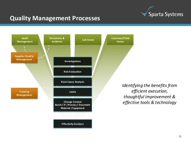 Understanding Enterprise Quality Management Systems (EQMS)