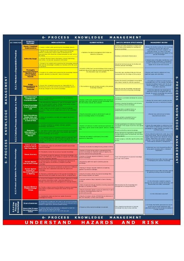 KEY PRINCIPLES ESSENTIAL FEATURES WORK ACTIVITIES ELEMENT METRICS WAYS TO IMPROVE EFFECTIVENESS MANAGEMENT REVIEW Ensure C...