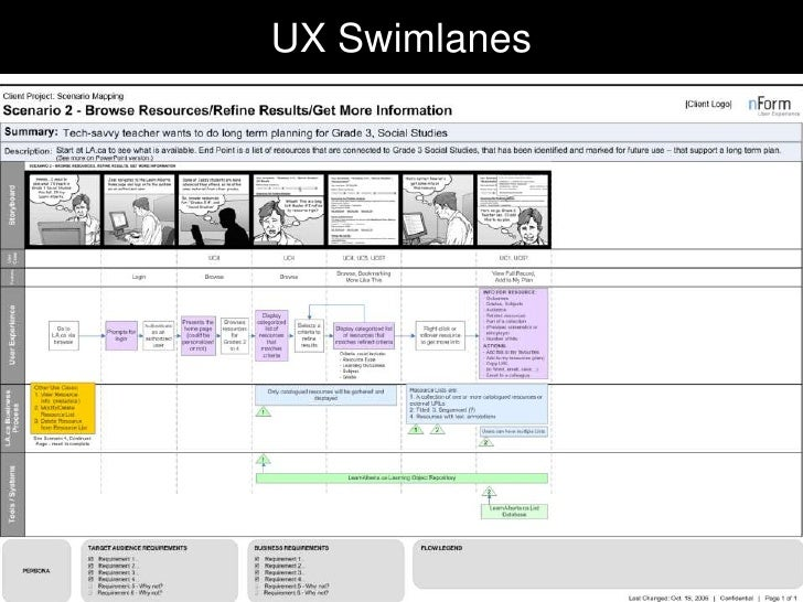 """""""In an era of cross-channelexperiences and product-servicesystems, it makes less and lesssense to design sitemaps andwiref..."""
