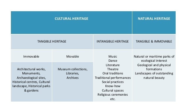 concept of cultural heritage