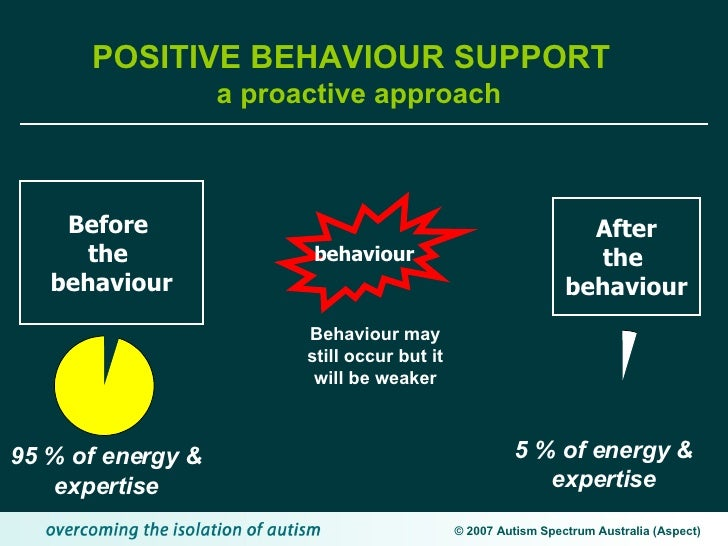 benefits of positive behaviour supports Positive behavioral support (pbs) is a tool which began in the 1960s to aid in the  enhancement of the lives of people with  families it benefits many leading.