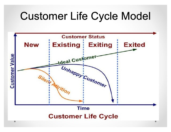 customer life cycle model Voor mijn eindopdracht voor de cursus digital marketing zocht ik naar customer  lifecycle modellen met aandacht voor het aangaan van de.