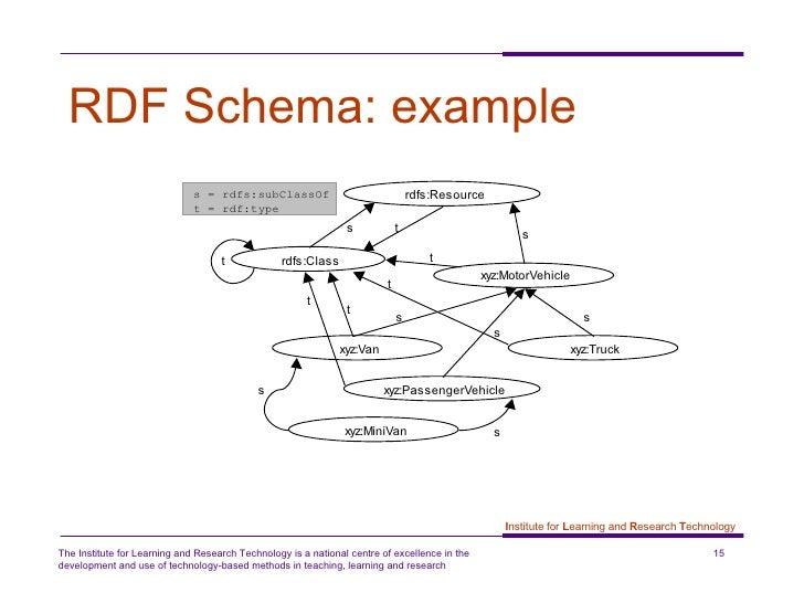 Understanding RDF: the Resourc...