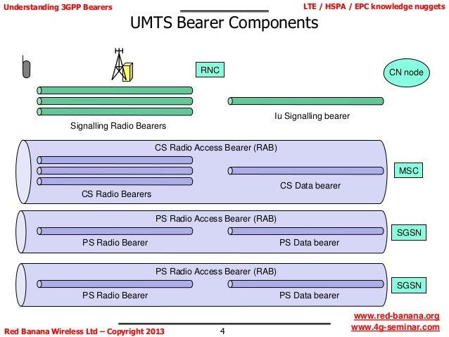 Understanding 3GPP Bearers - LTE / HSPA / EPC 'knowledge nuggets'