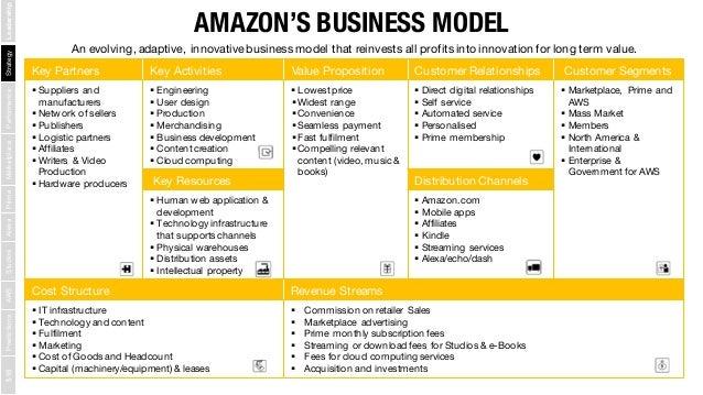 understanding amazon com the worldu0027s most disruptive companyamazonu0027s business