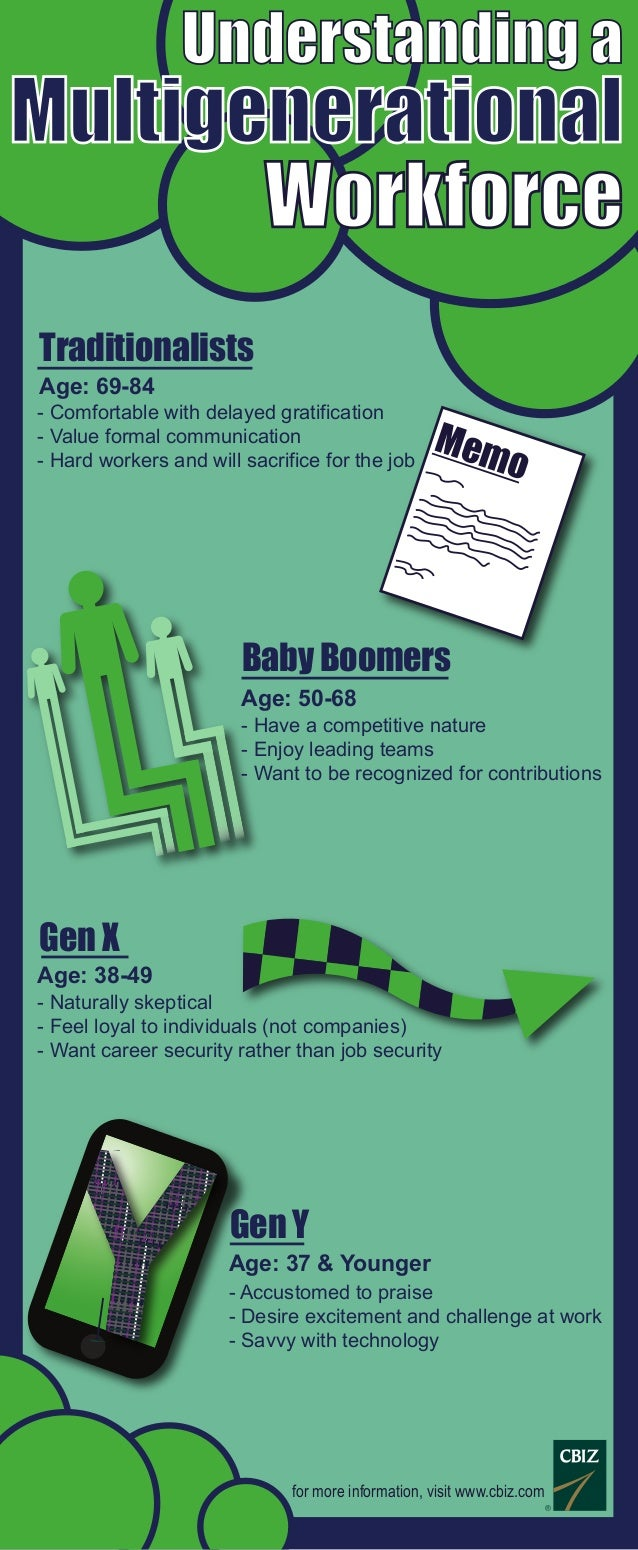 Understanding a Multigenerational Workforce Gen X for more information, visit www.cbiz.com Traditionalists Baby Boomers Ge...