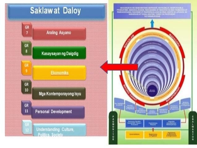 Ano Ang Mahahalagang Konsepto ng Ekonomiks