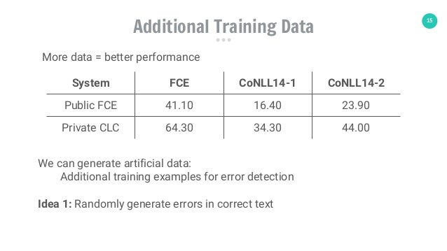 15 Additional Training Data System FCE CoNLL14-1 CoNLL14-2 Public FCE 41.10 16.40 23.90 Private CLC 64.30 34.30 44.00 More...
