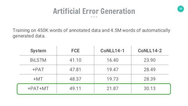 18 System FCE CoNLL14-1 CoNLL14-2 BiLSTM 41.10 16.40 23.90 +PAT 47.81 19.47 28.49 +MT 48.37 19.73 28.39 +PAT+MT 49.11 21.8...
