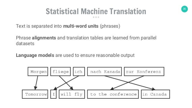 21 Statistical Machine Translation Text is separated into multi-word units (phrases) Phrase alignments and translation tab...