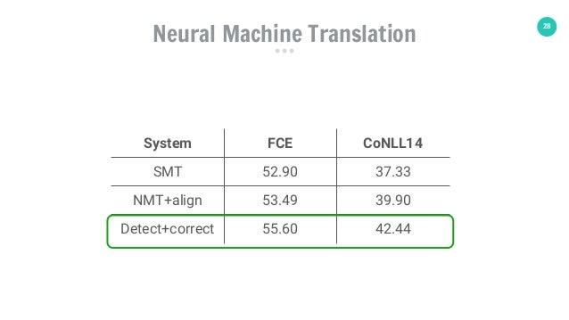 28 System FCE CoNLL14 SMT 52.90 37.33 NMT+align 53.49 39.90 Detect+correct 55.60 42.44 Neural Machine Translation