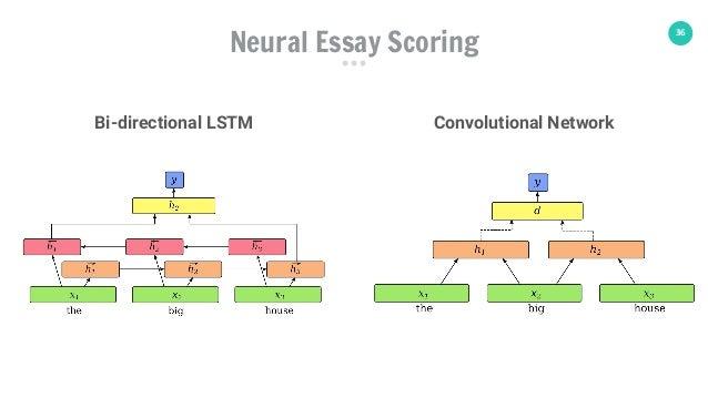 36 Neural Essay Scoring Bi-directional LSTM Convolutional Network