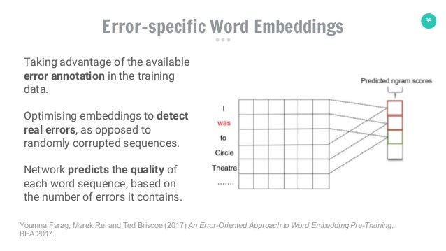 39 Error-specific Word Embeddings Taking advantage of the available error annotation in the training data. Optimising embe...