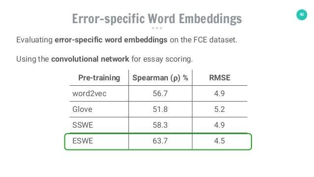 40 Pre-training Spearman (⍴) % RMSE word2vec 56.7 4.9 Glove 51.8 5.2 SSWE 58.3 4.9 ESWE 63.7 4.5 Error-specific Word Embed...