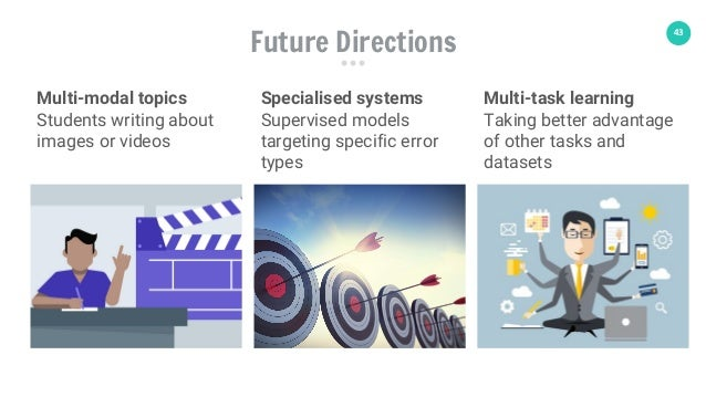43 Future Directions Specialised systems Supervised models targeting specific error types Multi-task learning Taking bette...