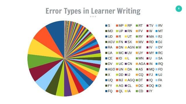 8 Error Types in Learner Writing