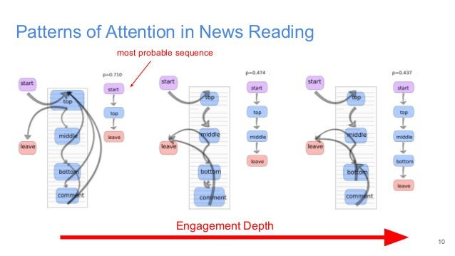 Patterns of Attention in News Reading 10 Engagement Depth most probable sequence