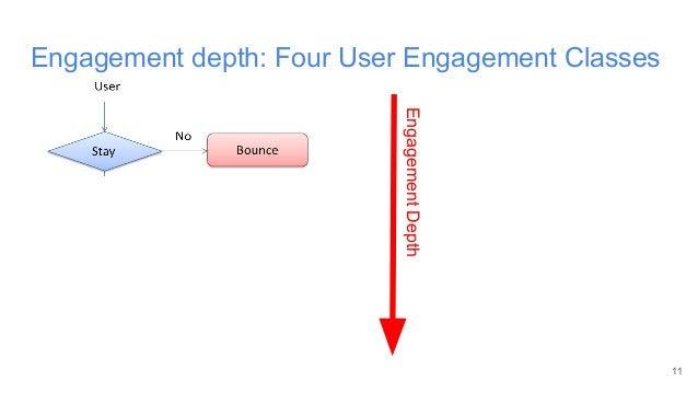 Engagement depth: Four User Engagement Classes 11 EngagementDepth