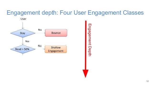 12 Engagement depth: Four User Engagement Classes EngagementDepth
