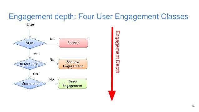13 Engagement depth: Four User Engagement Classes EngagementDepth