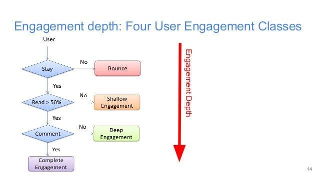 14 Engagement depth: Four User Engagement Classes EngagementDepth