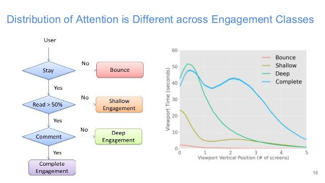 Distribution of Attention is Different across Engagement Classes 15