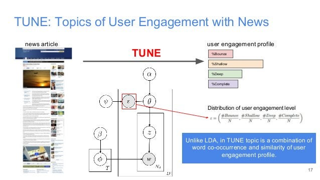 TUNE: Topics of User Engagement with News 17 TUNE news article %Bounce %Shallow %Deep %Complete user engagement profile Un...