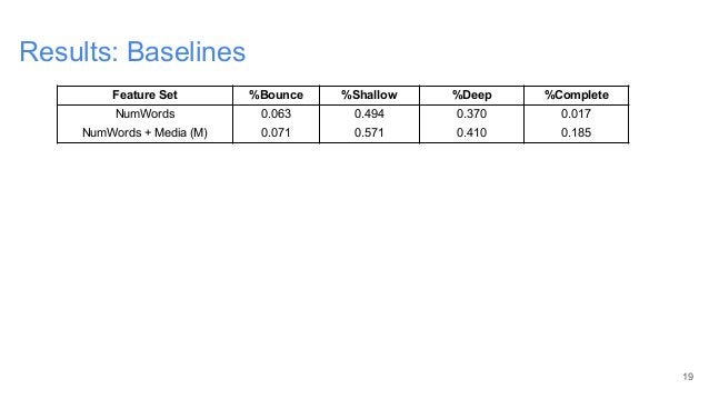 Results: Baselines 19 Feature Set %Bounce %Shallow %Deep %Complete NumWords 0.063 0.494 0.370 0.017 NumWords + Media (M) 0...