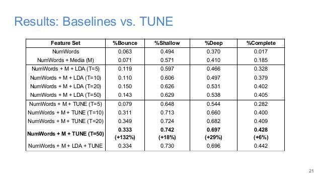 Results: Baselines vs. TUNE 21 Feature Set %Bounce %Shallow %Deep %Complete NumWords 0.063 0.494 0.370 0.017 NumWords + Me...