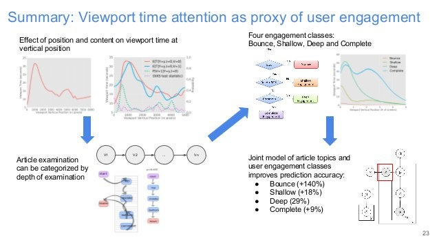 Summary: Viewport time attention as proxy of user engagement 23 Effect of position and content on viewport time at vertica...