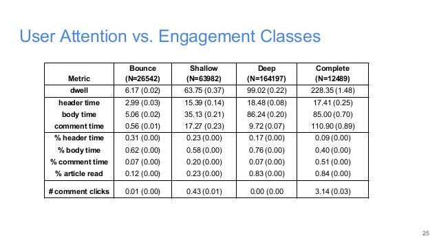 User Attention vs. Engagement Classes 25 Metric Bounce (N=26542) Shallow (N=63982) Deep (N=164197) Complete (N=12489) dwel...