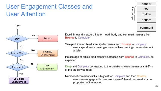 User Engagement Classes and User Attention 26 Dwell time and viewport time on head, body and comment increase from Bounce ...
