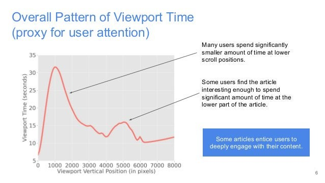 6 Overall Pattern of Viewport Time (proxy for user attention) Many users spend significantly smaller amount of time at low...
