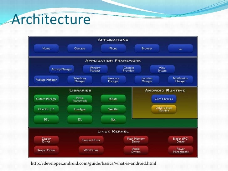 Architecture<br />http://developer.android.com/guide/basics/what-is-android.html<br />