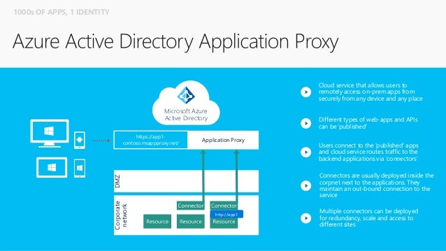 Understanding Azure Active Directory and Enterprise Mobility