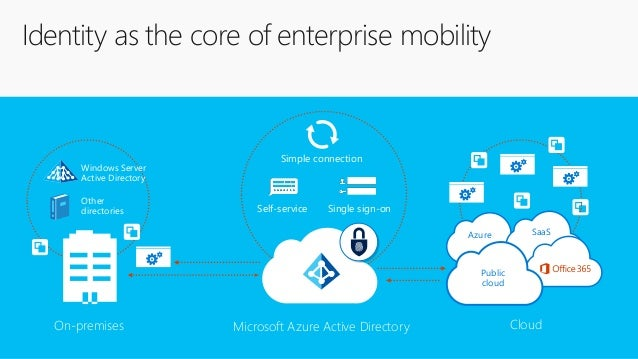 Understanding Azure Active Directory And Enterprise Mobility Securi