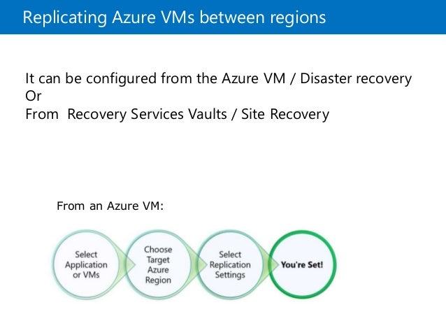 Understanding Azure Disaster Recovery
