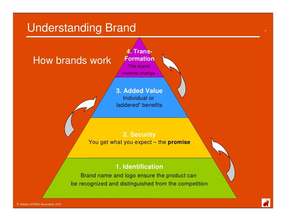 how to develop a brand promise