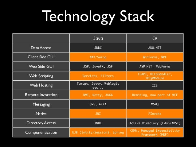 comparison of microsoft and java technologies pdf
