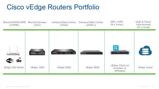 Understanding Cisco Next Generation SD-WAN Solution